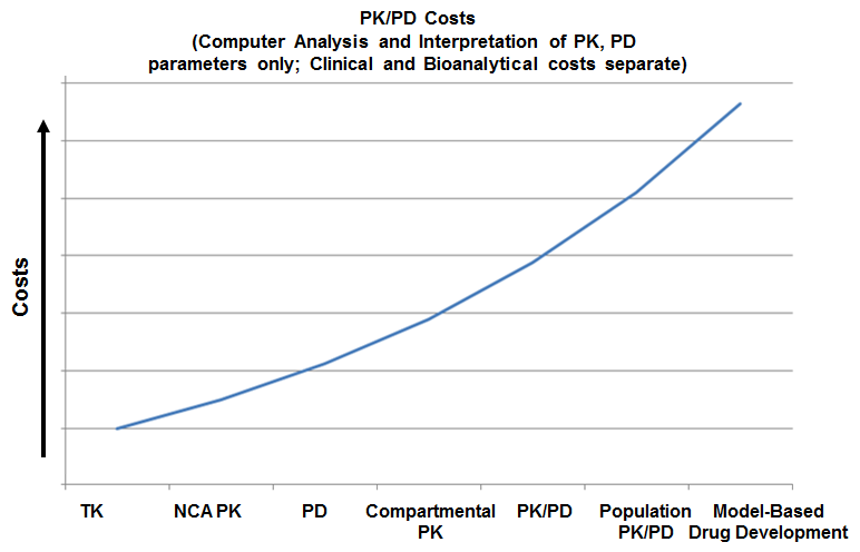 PKPD Costs